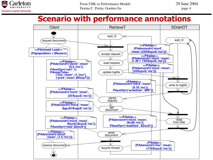 Scenario with performance annotations