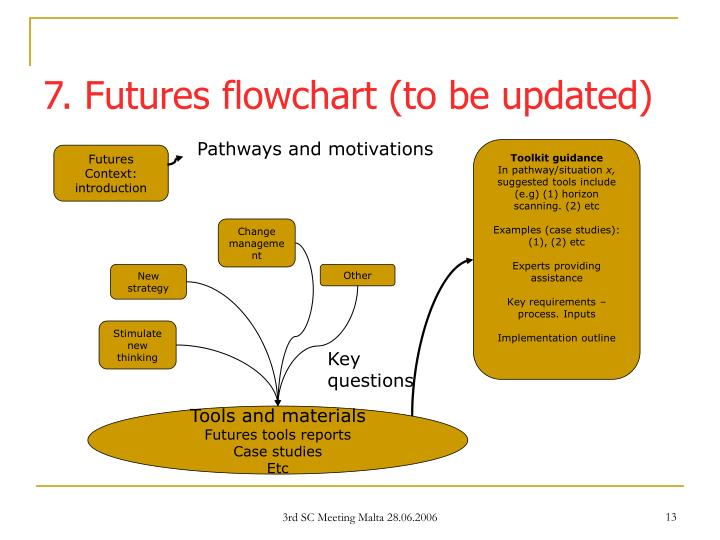7. Futures flowchart (to be updated)