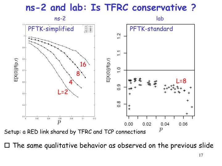 ns-2 and lab: Is TFRC conservative ?