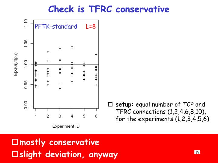 Check is TFRC conservative