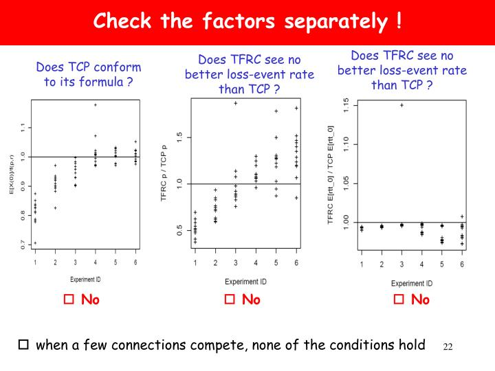 Check the factors separately !