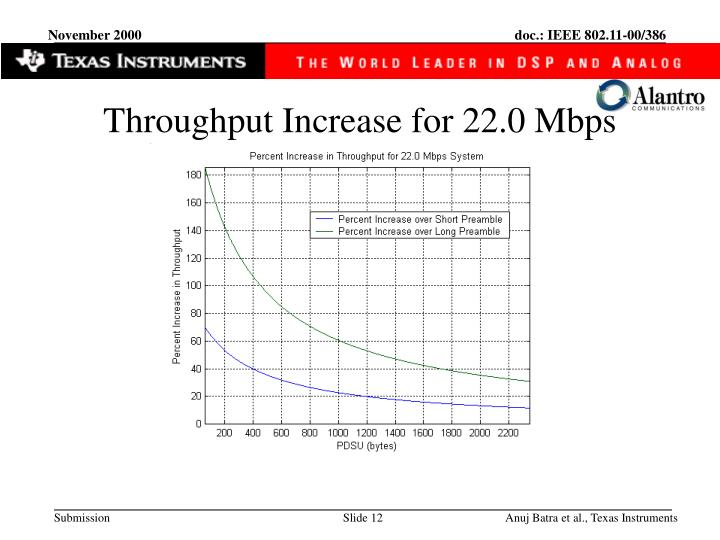 Throughput Increase for 22.0 Mbps