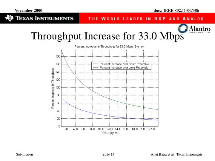 Throughput Increase for 33.0 Mbps
