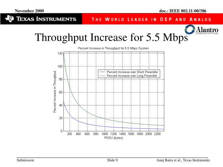 Throughput Increase for 5.5 Mbps