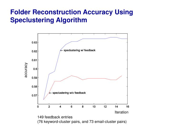 Folder Reconstruction Accuracy Using Speclustering Algorithm