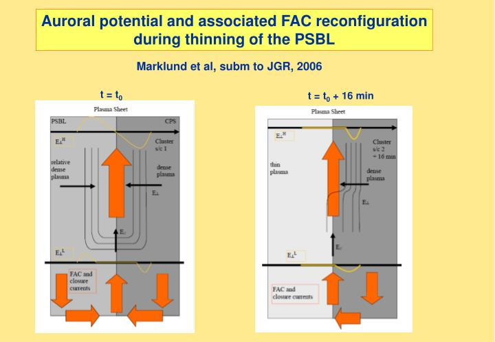 Auroral potential and associated FAC reconfiguration