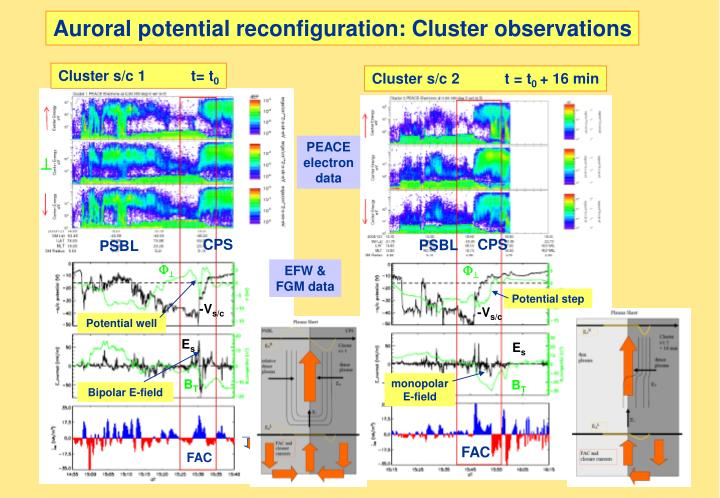 Auroral potential reconfiguration: Cluster observations