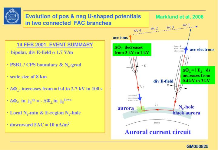 Evolution of pos & neg U-shaped potentials in two connected  FAC branches
