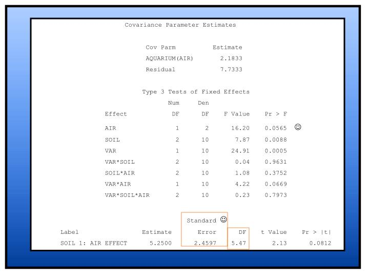 Covariance Parameter Estimates