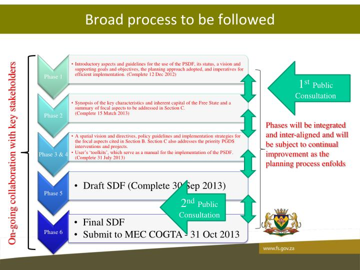 Broad process to be followed