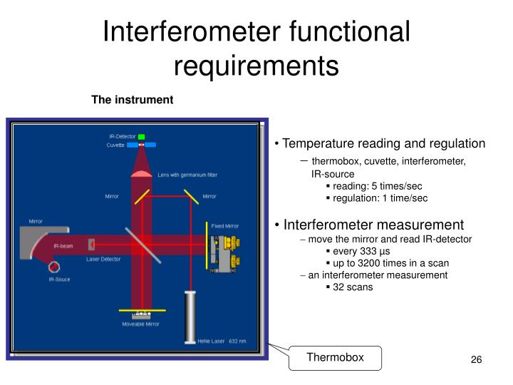 Interferometer functional requirements