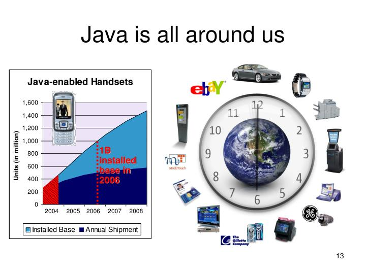 Java is all around us