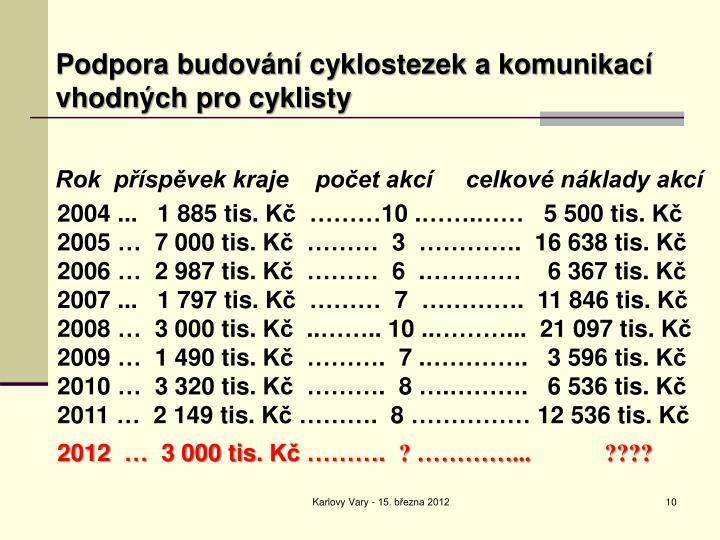Podpora budování cyklostezek a komunikací     vhodných pro cyklisty
