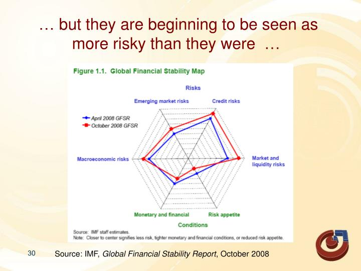 … but they are beginning to be seen as more risky than they were  …