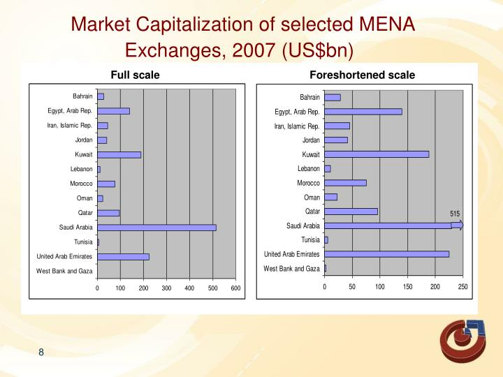 Market Capitalization of selected MENA Exchanges, 2007 (US$bn)