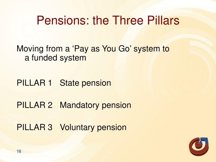 Pensions: the Three Pillars