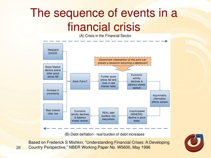 The sequence of events in a financial crisis