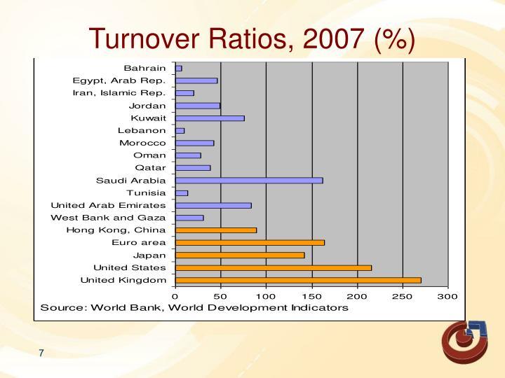 Turnover Ratios, 2007 (%)