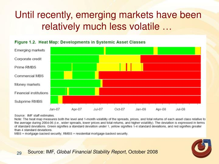 Until recently, emerging markets have been relatively much less volatile …