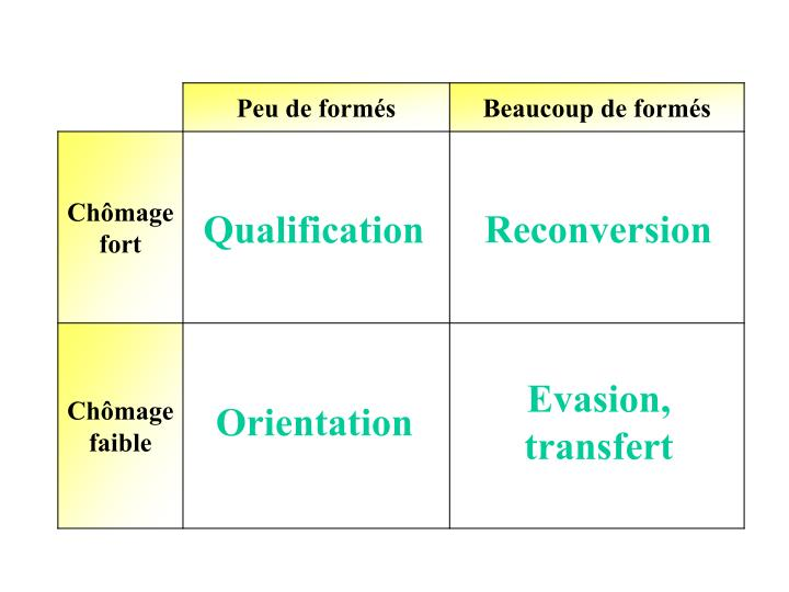Reconversion