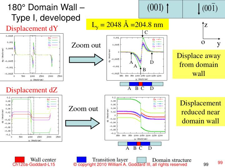 180° Domain Wall – Type I, developed