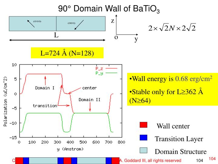 90° Domain Wall of BaTiO
