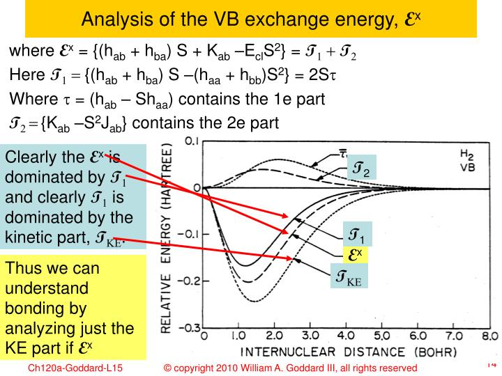 Analysis of the VB exchange energy,