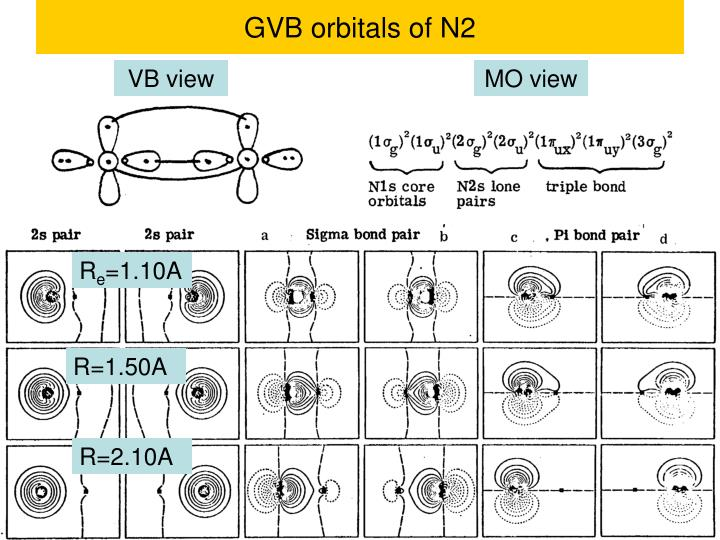GVB orbitals of N2