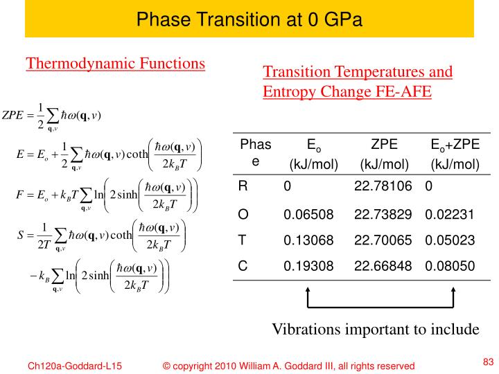 Phase Transition at 0 GPa