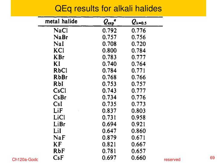 QEq results for alkali halides