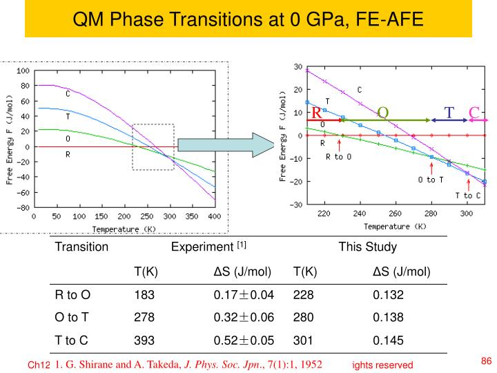 QM Phase Transitions at 0 GPa, FE-AFE