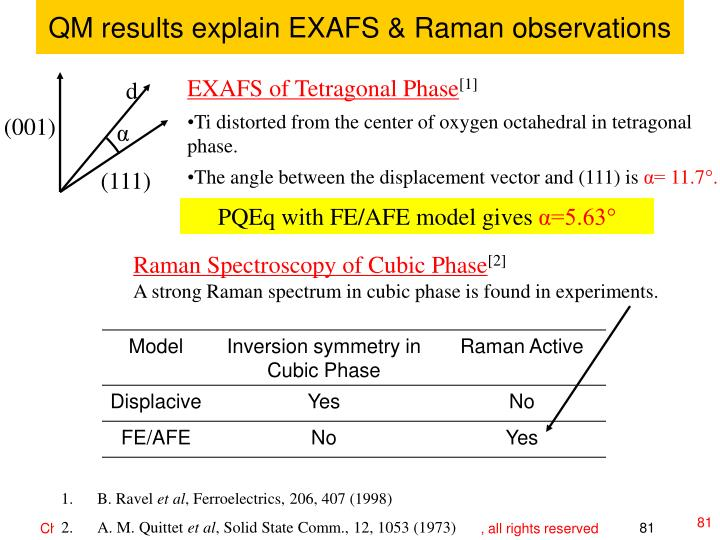 QM results explain EXAFS & Raman observations