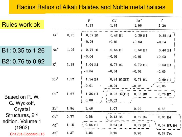 Radius Ratios of Alkali Halides and Noble metal halices