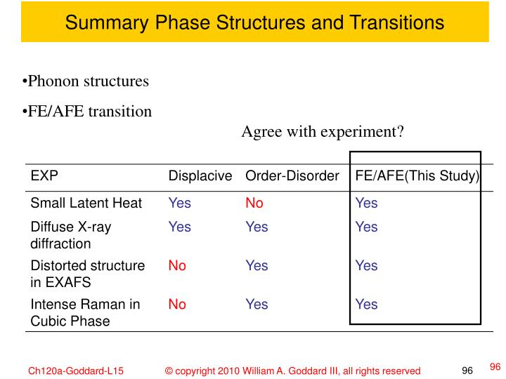 Summary Phase Structures and Transitions
