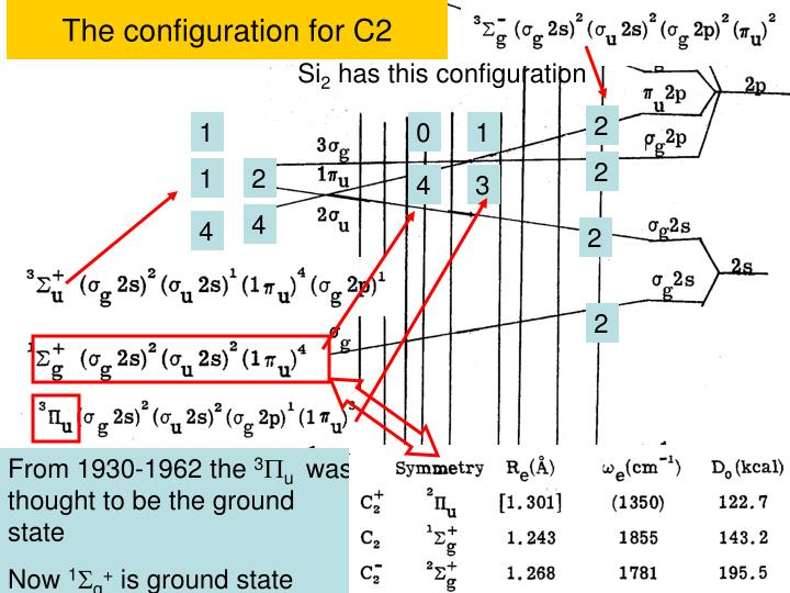 The configuration for C2