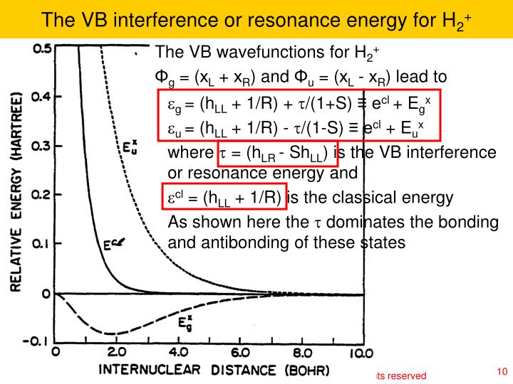 The VB interference or resonance energy for H