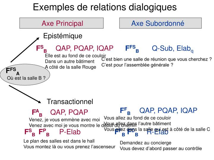 Exemples de relations dialogiques