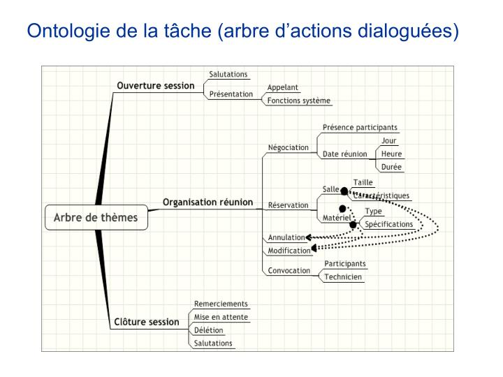 Ontologie de la tâche (arbre d'actions dialoguées)