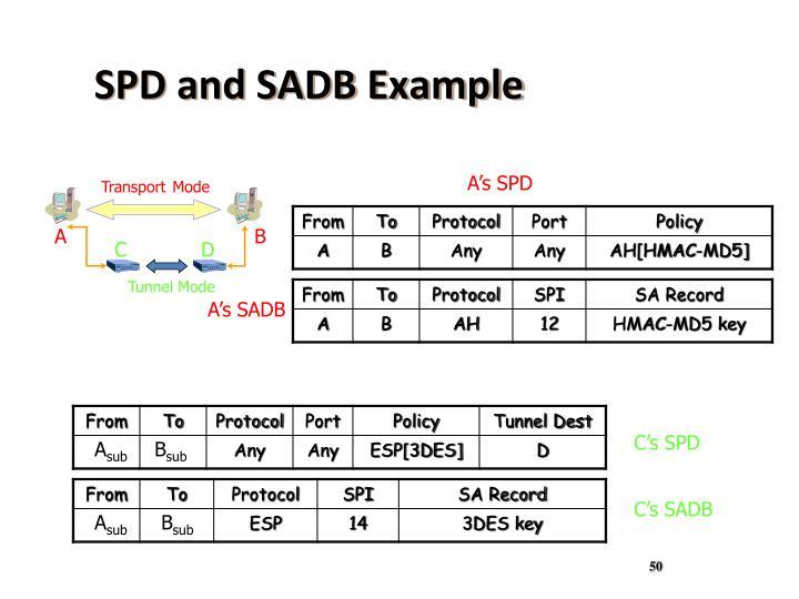 SPD and SADB Example