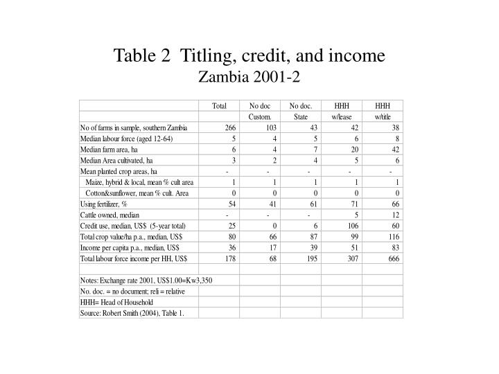 Table 2  Titling, credit, and income