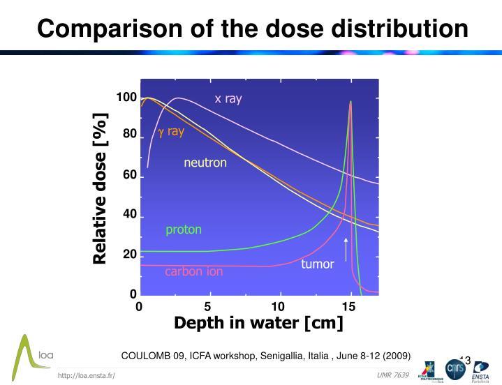 Comparison of the dose distribution