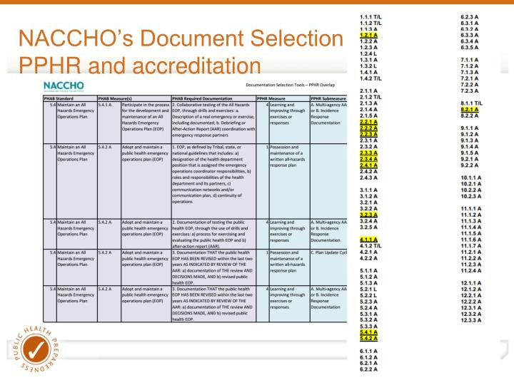 NACCHO's Document Selection Tool: