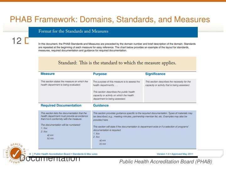 PHAB Framework: Domains, Standards, and Measures