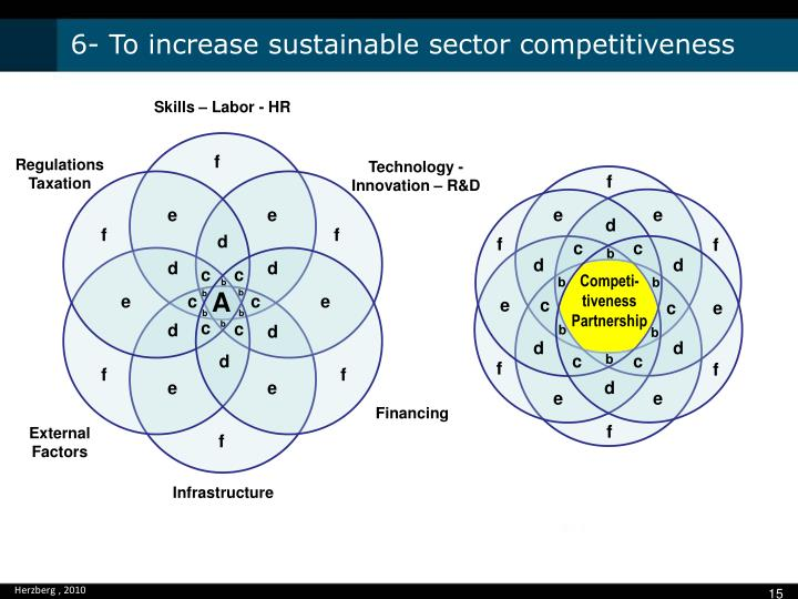 6- To increase sustainable sector competitiveness