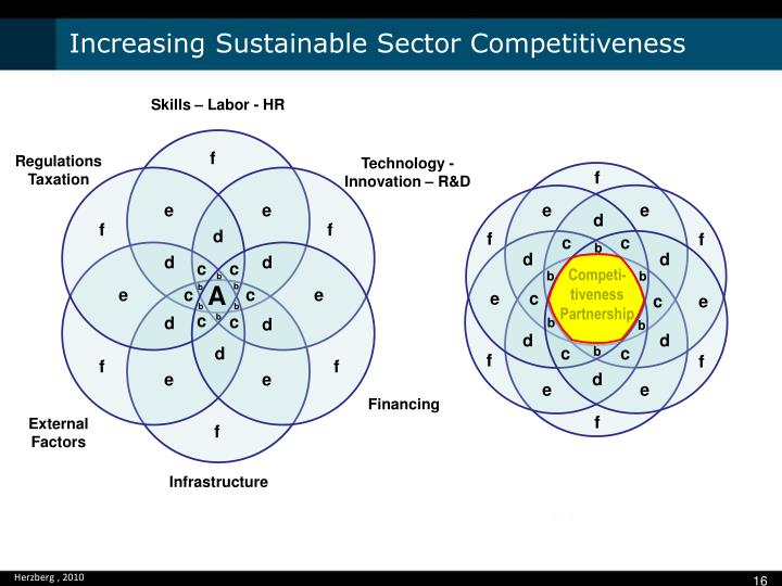 Increasing Sustainable Sector Competitiveness