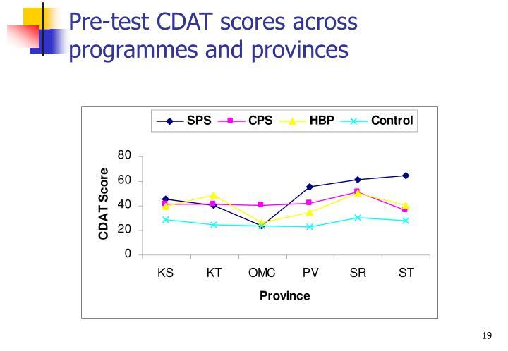 Pre-test CDAT scores across programmes and provinces