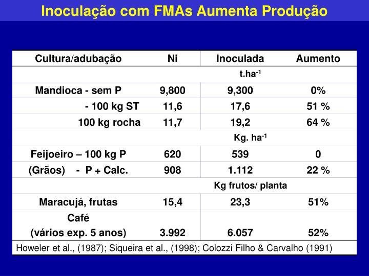 Inoculação com FMAs Aumenta Produção