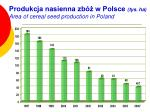 produkcja nasienna zb w polsce tys ha area of cereal seed production in poland