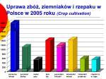 uprawa zb ziemniak w i rzepaku w polsce w 2005 roku crop cultivation