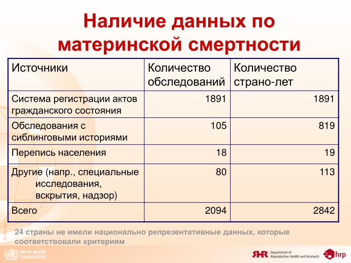 Наличие данных по материнской смертности